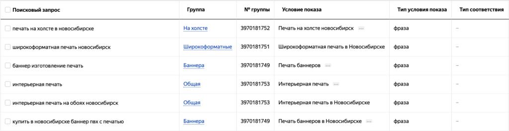 Аудит поисковых запросов в Яндекс.Директ