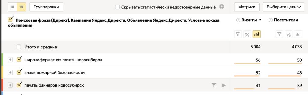 Аудит Яндекс.Директ по поисковым фразам